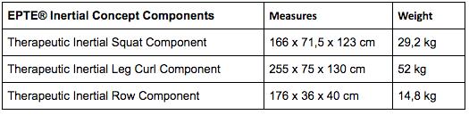 EPTE Inertial Measures